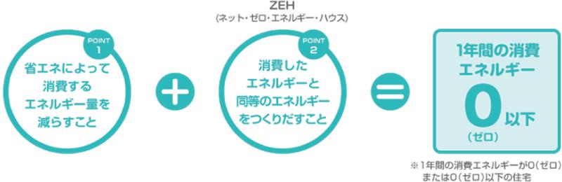 ゼロエネルギーハウスのイメージ